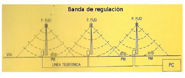 Esquema de una Banda de Regulación del Sistema Tren-Tierra