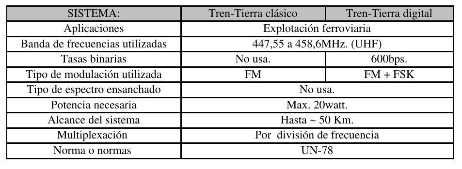 Comparativa del Sistema Tren Tierra Clásico VS Digital