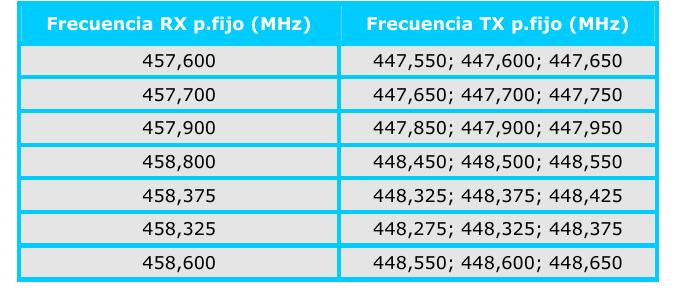 Frecuencias del sistema Tren-Tierra en España según la norma CNAF UN-78